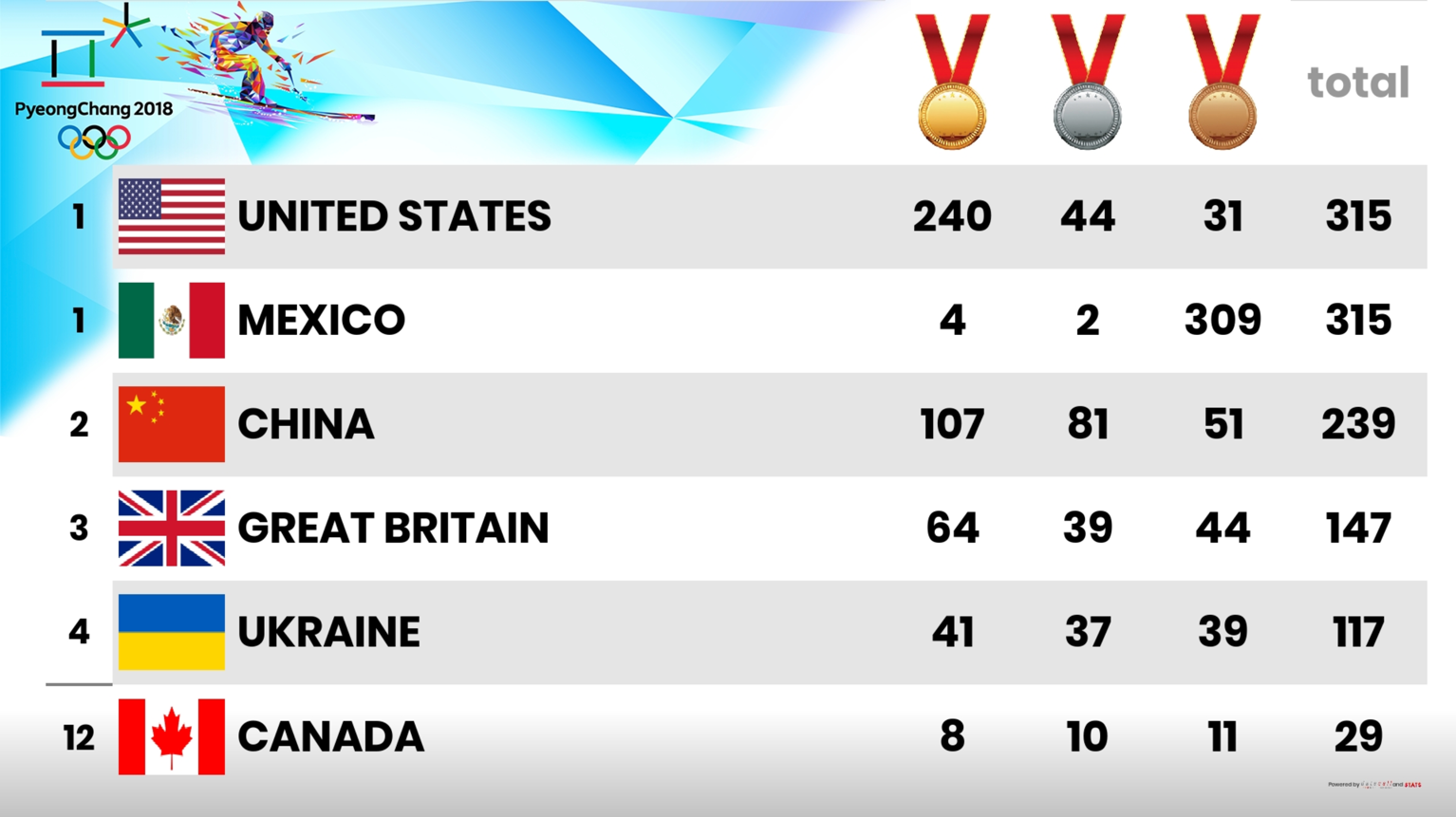 Olympic Medal Count Template