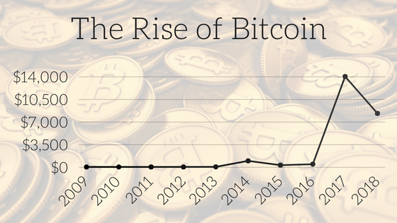 Graph showing the value of Bitcoin over the years, and how it has grown (peaking in 2017)