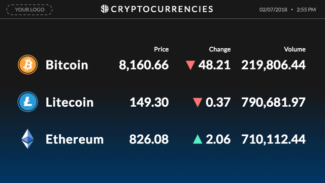 Rise Vision's crytocurrency digital signage template can easily be added to any display to show the current value of Bitcoin, Litecoin, or Ethereum
