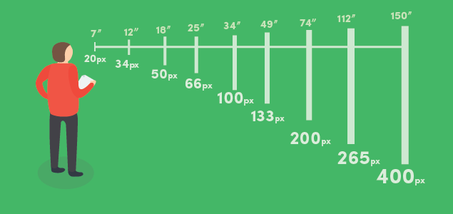 font sizes for different size digital displays