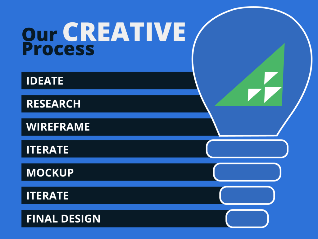 Rise Vision Creative process for creating engaging digital signage