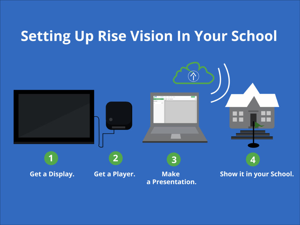 Guide to setting up Rise Vision in your school