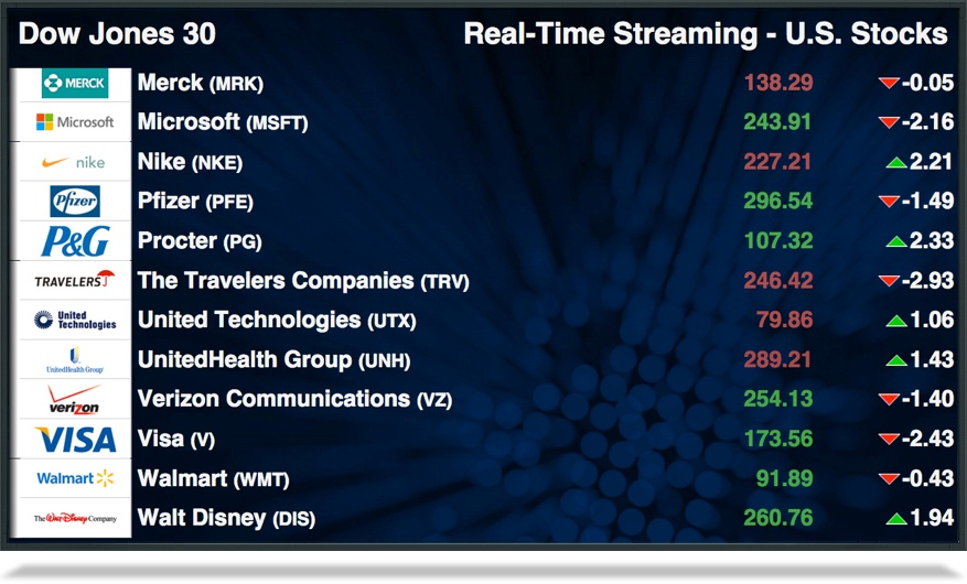 Demo of the Stocktrak real-time streaming US stocks widget