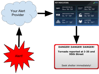 how alerts work on digital sigange
