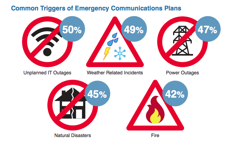 Common Triggers of Emergency Communications Plans