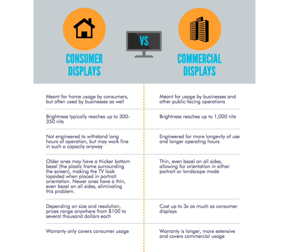 Consumer Digital Signage Displays VS Commercial