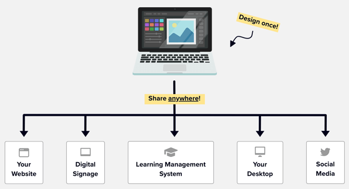 A diagram showing digital signage content being shared on many platforms.