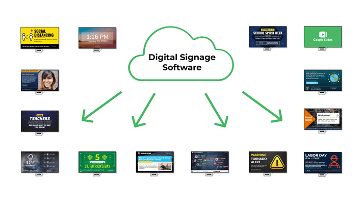 A diagram with many digital signs connected to digital signage software.