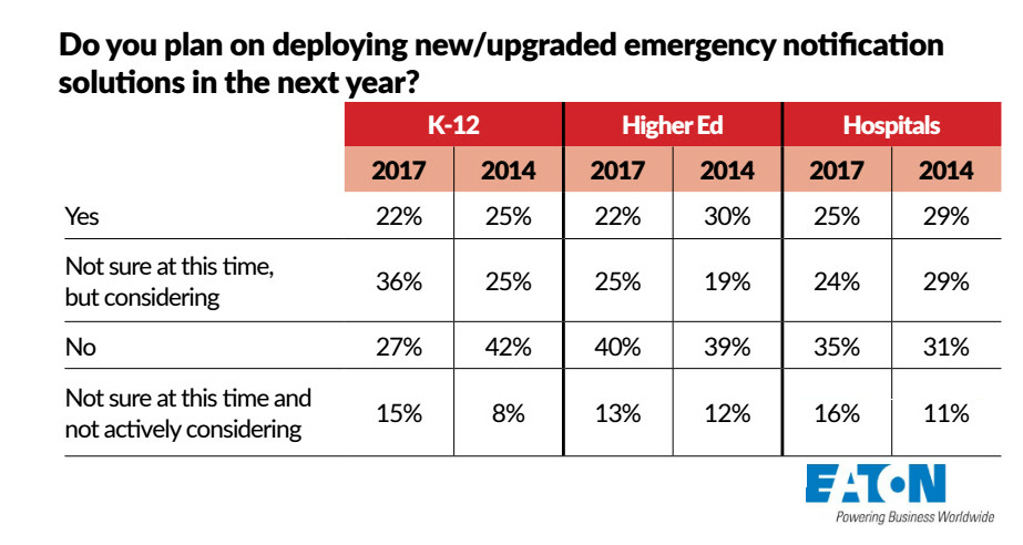 Emergency Notification Solution Statistics For K-12 Hospitals And Higher Education