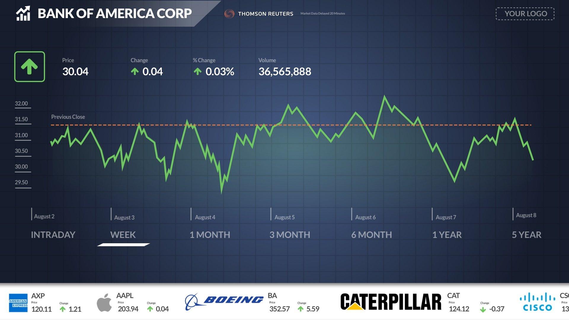 financial-single-chart
