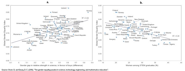 global gender equality index vs gender gap science