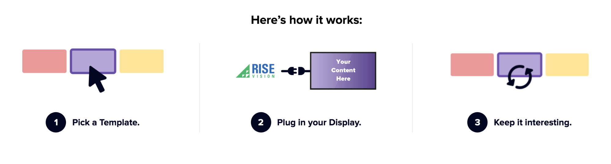 How Rise Vision works
