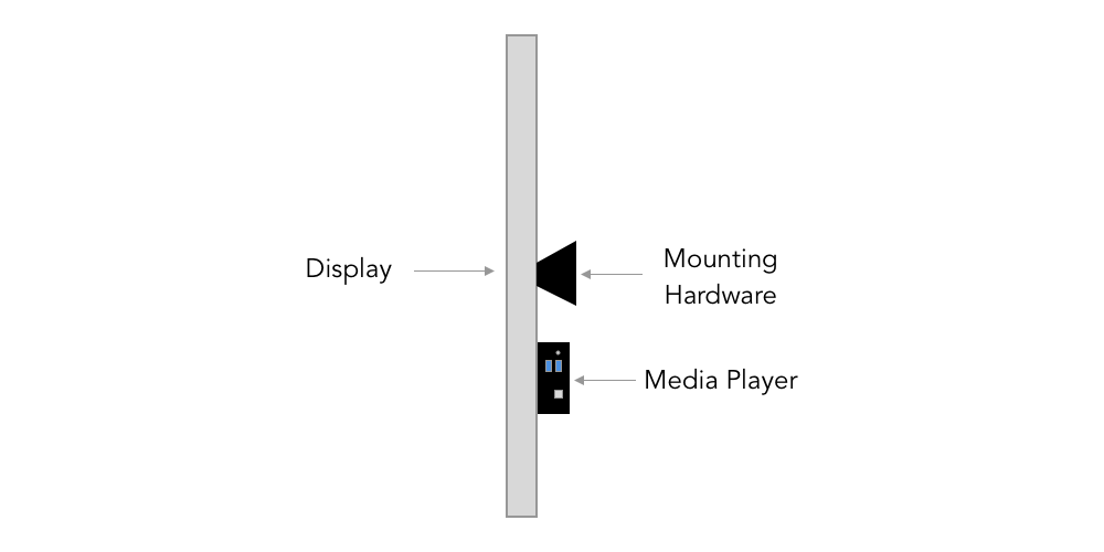 how to mount media player to video wall