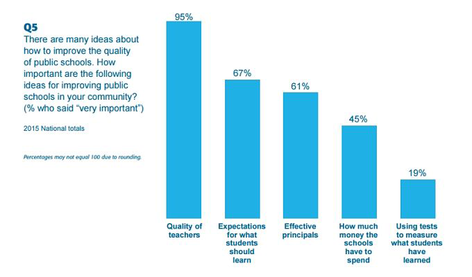 importance of school principles poll