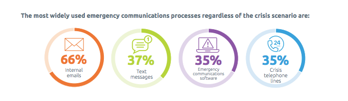 Most Widely Used Emergency Communication Processes Statistics