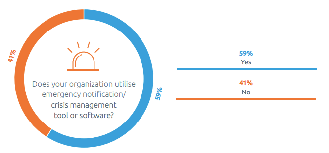 Percentage Of Organizations That Use Emergency Notification Crisis Management Software