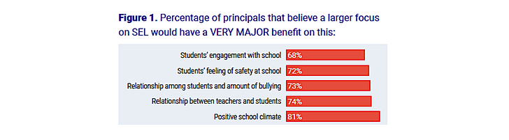 percentage of principles that social emotional learning would have major benefit.