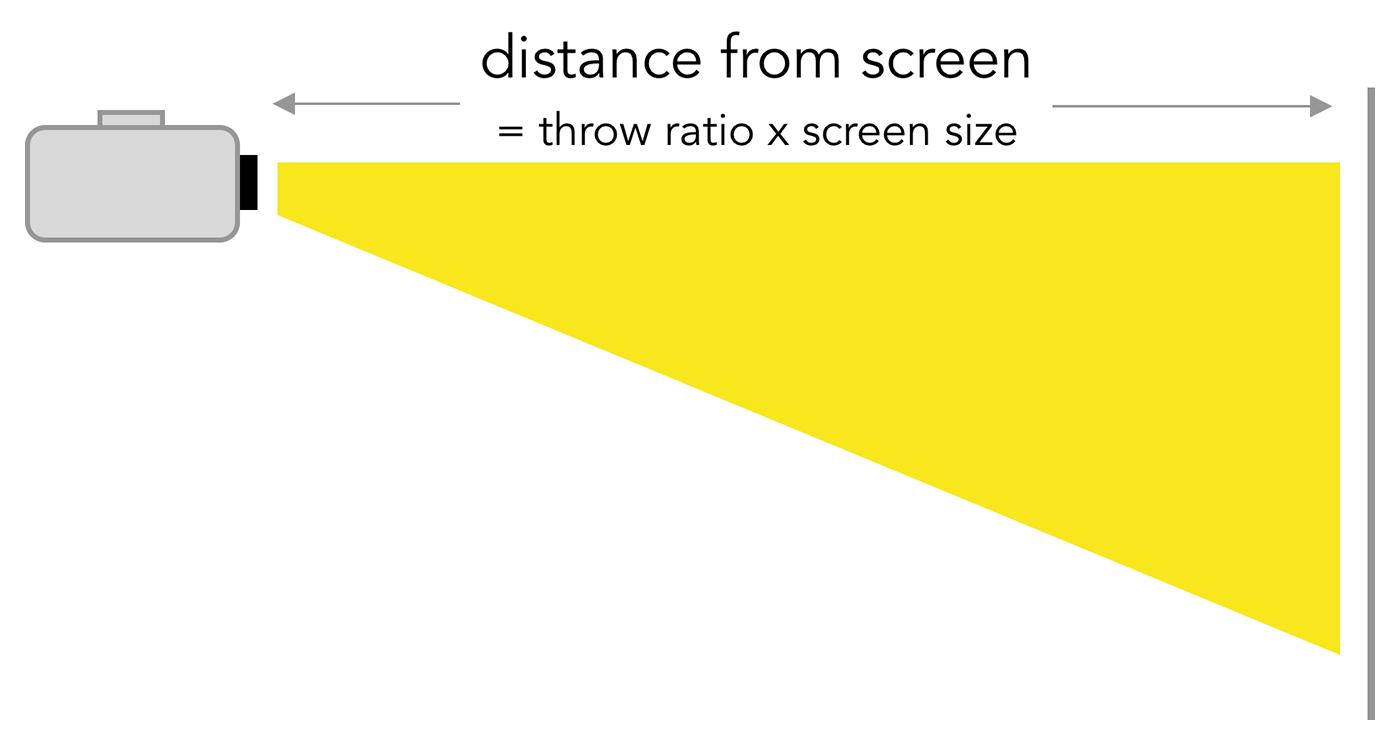 projector throw ratio calculation