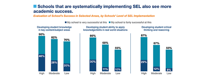 schools that implement SEL see success