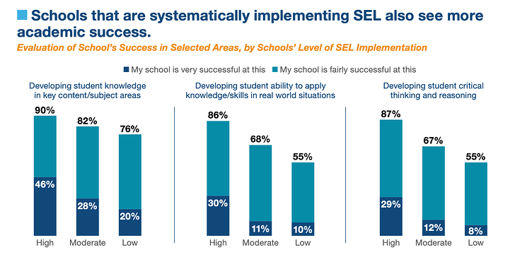 schools that implement social emotional learning see more success.