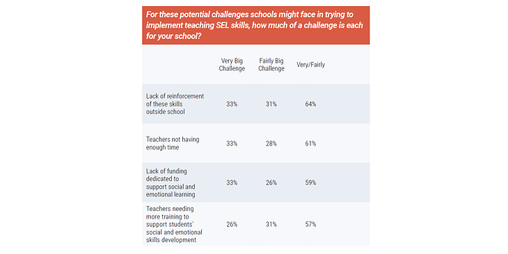 social emotional learning difficulty statistics.
