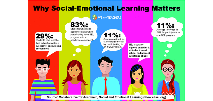 social emotional learning statistics