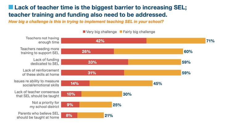 teacher time biggest barrier to social emotional learning.