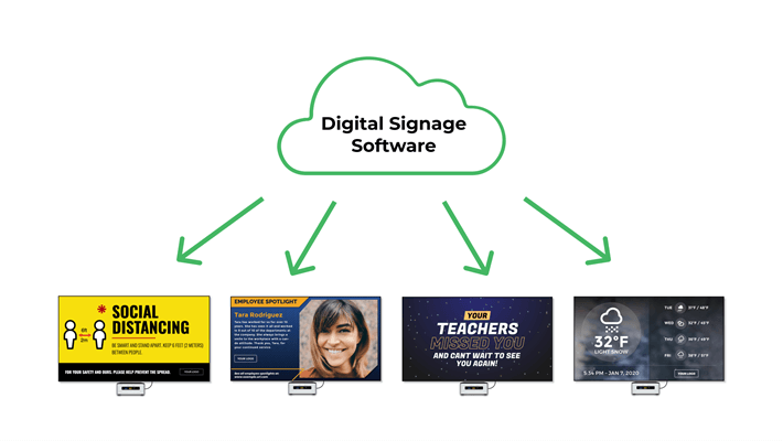 A diagram showing unlimited bandwidth being transferred from digital signage software to digital signs.