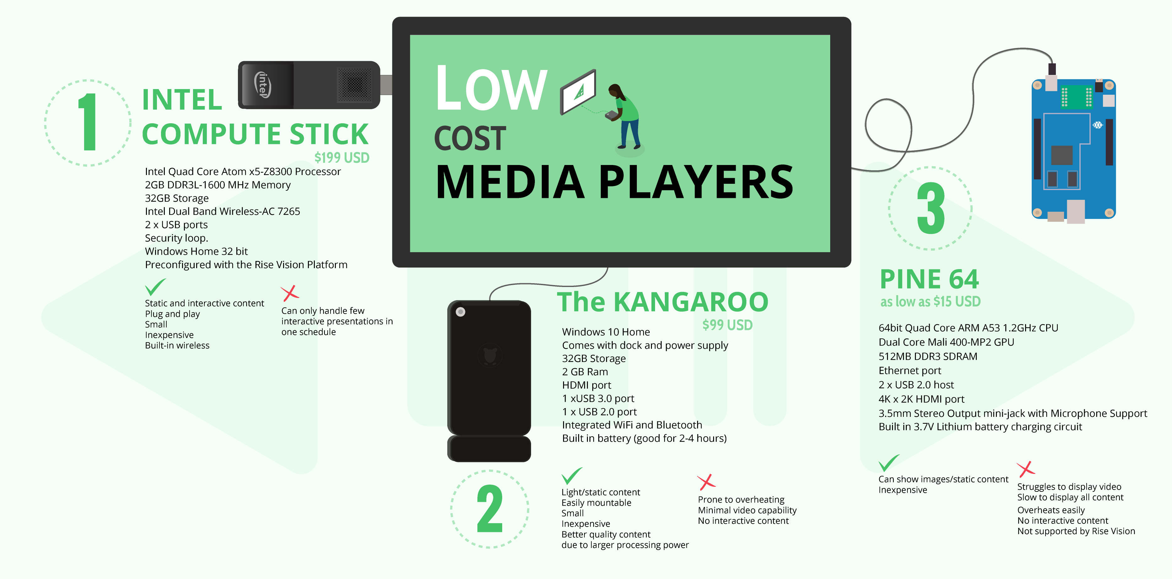low cost media players